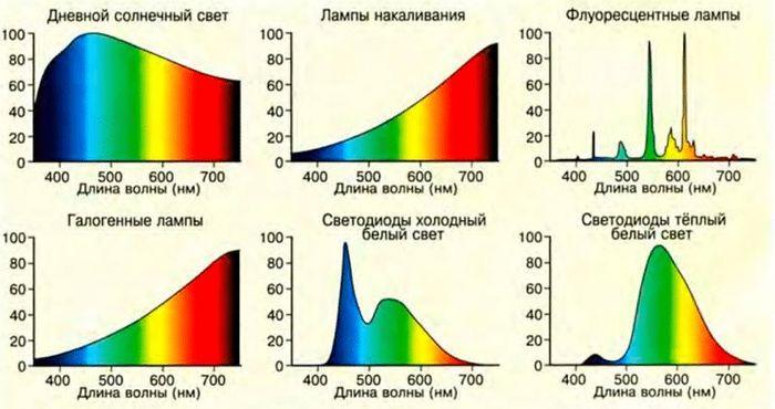 сравнение спектра разных ламп